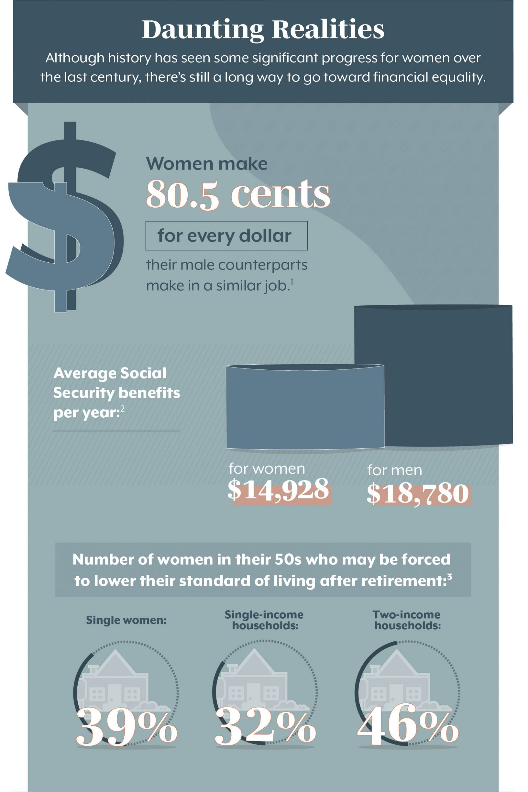 financial difficulties for women